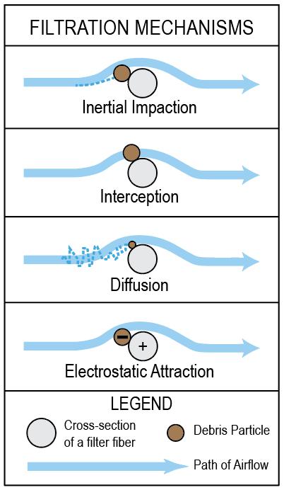 MERV vs  HEPA: How Air Filters Work: Sy-Klone International