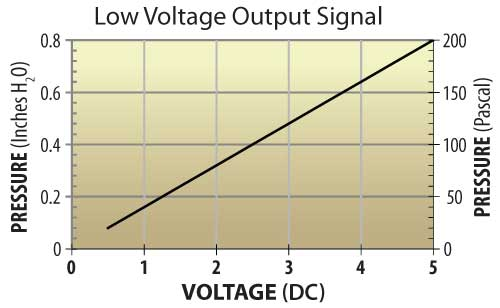 Pressure Monitor Low Voltage Output Chart